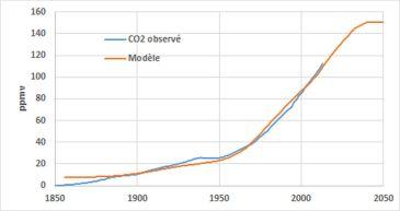 Les variations de la concentration du dioxyde de carbone (N'=30 années) dans l'hypothèse où les émissions se stabiliseraient en 2013 (année de référence=1850).
