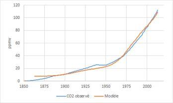 Les variations de la concentration du dioxyde de carbone observé et modélisé (N'=30 années) : année de référence=1850.