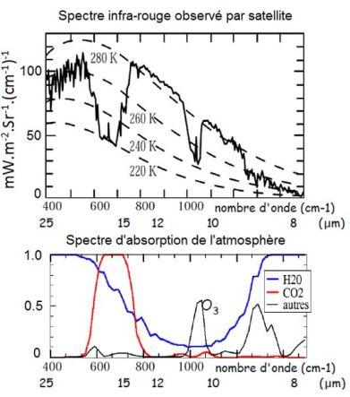 Spectre infra-rouge de la terre observé depuis l'espace. En pointillé les spectres théoriques correspondant à l'émission d'un corps noir aux différentes températures. Là où les raies d'absorption sont saturées (H2O au-dessous de 8.5 µm ou au-dessus de 20 µm, CO2 entre 15 et 17 µm) le spectre représente l'émission du corps noir à l'altitude à partir de laquelle l'atmosphère devient transparente, soit à la température de 260 K (-13°C soit environ 4.4 km) pour H2O et 220 K (-53°C soit environ 10 km) pour le CO2.