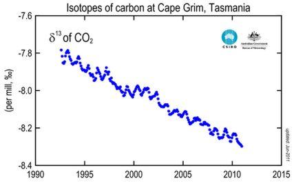 Rapport isotopique du carbone-13 atmosphérique mesuré à Cape Grim, Tasmanie