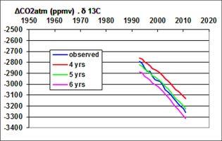Ajustement de la durée de vie du CO2 atmosphérique (le rapport isotopique du 13CO2 atmosphérique d'avant l'ère industrielle considéré est -7 ‰)