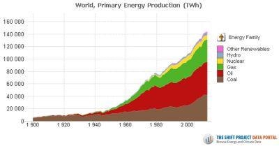 Production d'énergie primaire dans le monde