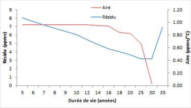 Résidu de l'équation (4) avec la contrainte (5) et aire de la réponse impulsionnelle IT du CO2 atmosphérique à la température en fonction de la durée de vie N' du CO2 atmosphérique.