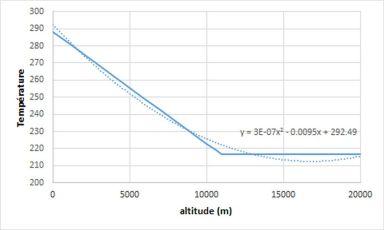 """Ajustement de la température """"normale"""" par un polynôme du second degré."""