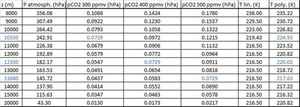 Pression atmosphérique TPN, pression partielle de 300, 400, 500 ppmv de CO2, Température TPN et ajustée par un polynôme du second degré T = 3E-07.z2-0.0095.z + 292,49 K, en fonction de l'altitude z.