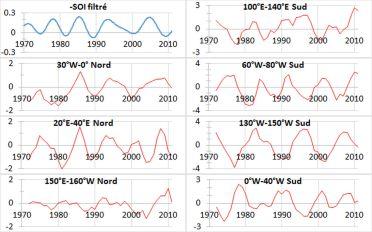 Variations annuelles du pourcentage de glace moyenné sur la surface de la banquise limitée aux longitudes indiquées. Le signal –SOI (en bleu) est filtré dans la bande 7.5-8.5 ans. Source : données reconstruites HadIICE (même source que la température de surface).