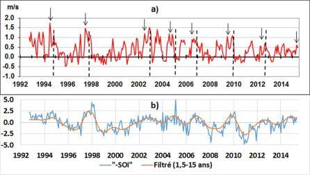 a) Le courant géostrophique observé au large du Cap d'Urville 137,5°E, 0,5°N. Les pointillés indiquent les différents événements ENSO à leur stade de maturité. Les flèches montrent l'accélération du courant associé à chacun des événements ENSO – b) le signal –SOI brut et filtré dans la bande 1,5-15 ans. Les événements ENSO se produisent aux maxima du signal filtré.