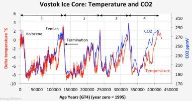 Température globale et concentration en dioxyde de carbone au cours des quatre dernières périodes glaciaire-interglaciaire déduites de l'analyse des carottes de glace (Vostok, Antarctique). Les décalages en temps observés entre les deux courbes sont des artéfacts de mesure.
