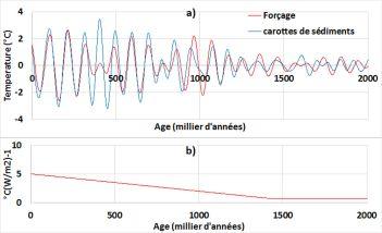 Couplage de l'excentricité avec les ondes gyrales dans la bande 73,7-147,4 Ka - a) Variations de la température moyenne globale par rapport au forçage orbital multiplié par son efficacité. Aucun retard n'est appliqué au forçage - b) Efficacité du forçage. Source des enregistrements des carottes de sédiments : ftp://ftp.ncdc.noaa.gov/pub/data/paleo/contributions_by_author/lisiecki2005/lisiecki2005.txt