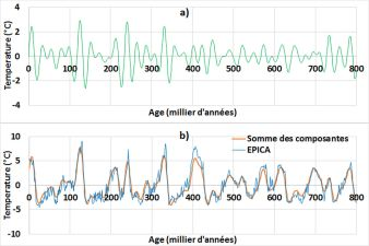 a) Harmonique de période moyenne 23,5 Ka - b) Reconstruction de la température moyenne globale (EPICA) à partir de la somme des trois composantes de 23,5, 41 et 100 Ka de périodes moyennes.