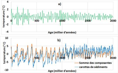 a) Harmonique de période moyenne 23,5 Ka - b) Reconstruction de la température moyenne globale (carottes de sédiments) à partir de la somme des trois composantes de périodes moyennes 23,5, 41 et 100 ka.