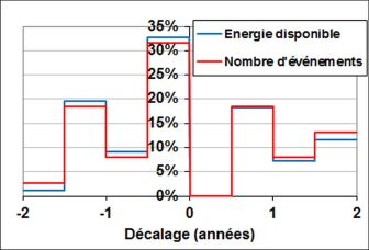 Histogramme du nombre d'événements ENSO majeurs (ou de l'énergie disponible) par rapport au décalage. L'énergie disponible est supposée être proportionnelle à l'énergie libérée pendant l'ENSO, qui est à son tour proportionnelle à l'amplitude de l'événement.