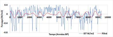 Irradiance solaire totale: données brutes (IST) et filtrées dans la bande 576-1152 ans.