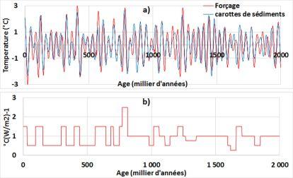 Couplage de l'obliquité avec les ondes gyrales dans la bande 36,9-73,7 Ka - a) Variations de la température moyenne globale par rapport au forçage orbital multiplié par son efficacité. Un retard de 5 ka est appliqué au forçage - b) Efficacité du forçage.