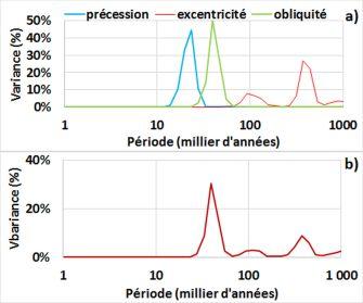 Représentation fréquentielle des trois composantes du forçage orbital - a) Chaque composante est normalisée - b) Spectre réel.