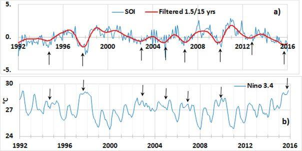 Représentation de l'indice d'oscillation australe (SOI), et l'indice Nino 3.4 - a) les flèches indiquent la phase de maturation de l'ENSO au minimum du signal SOI filtré m - b) anomalie de la température de surface de la mer entre 5 ° S et 5 ° N de latitude, 170 ° W et 120 ° W de longitude http://www.esrl.noaa.gov/psd/gcos_wgsp/Timeseries/Nino34/. Les flèches indiquent des pics non résolus lorsqu'un événement ENSO se produit.