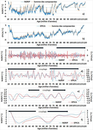 Température brute obtenue des carottes de glace NGRIP (a) et EPICA (b) et reconstruite - c, d, e, f) Composants dans les différentes bandes de fréquence: 0,58-2,3 Ka (c), 2,3-9,2 Ka (d) 9,2-18,4 Ka (e) et 18,4-147,5 Ka (f).