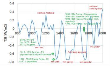Irradiance solaire totale (TSI) obtenue à partir de 14C dans les cernes des arbres et de 10Be dans les carottes de glace (Steinhilber et al. 2012)
