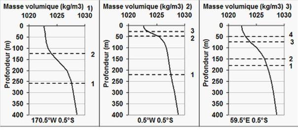 Profils de masse volumique considérés comme représentatifs des océans équatoriaux pour la détermination de la profondeur des interfaces (tirets) associées aux modes normaux pour le Pacifique (1), l'Atlantique (2) et l'océan Indien (3). Les interfaces associées aux premiers modes baroclines sont déterminées de façon à ce que les vitesses de phase soient proches de celles observées, respectivement 2,8, 2,35 et 2,3 m/s. Les interfaces associées aux modes les plus élevés sont positionnées au sommet des pycnoclines. Les vitesses de phase qui s'ensuivent permettent d'expliquer de manière satisfaisante la résonance des ondes quasi-stationnaires de 4 ans de période dans le Pacifique et l'océan Indien et de 8 ans de période dans l'océan Atlantique. Cependant, les résonances à la période de 4 ans dans l'Atlantique ainsi qu'aux périodes de 1 et 2 ans dans l'océan Indien (qui contribuent à l'IOD) suggèrent l'existence d'interfaces intermédiaires situées au sein de la pycnocline (leur emplacement est approximatif).