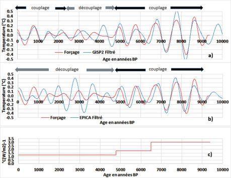 Comparaison du forçage multiplié par son efficacité et la température moyenne globale, dans la bande 576-1152 ans. Un retard de 100 ans est appliqué au forçage - a) dans l'Atlantique Nord (GISP2) - b) dans l'hémisphère sud (EPICA) - c) Efficacité du forçage. La température moyenne globale résulte des anomalies de la température de la surface des gyres sous-tropicaux aux latitudes moyennes, proportionnelles à l'amplitude des ondes gyrales, et du changeant de l'albédo aux latitudes élevées.