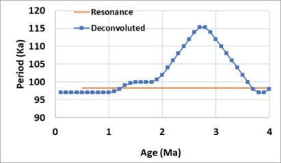 Mid-Pleistocene Transition