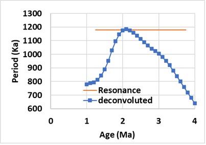 Pliocene-Pleistocene Transition